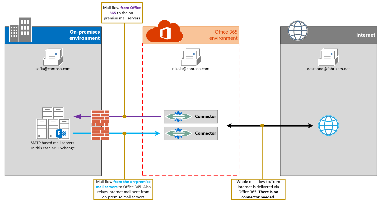 Mail flow using connectors in Office 365 | MSB365