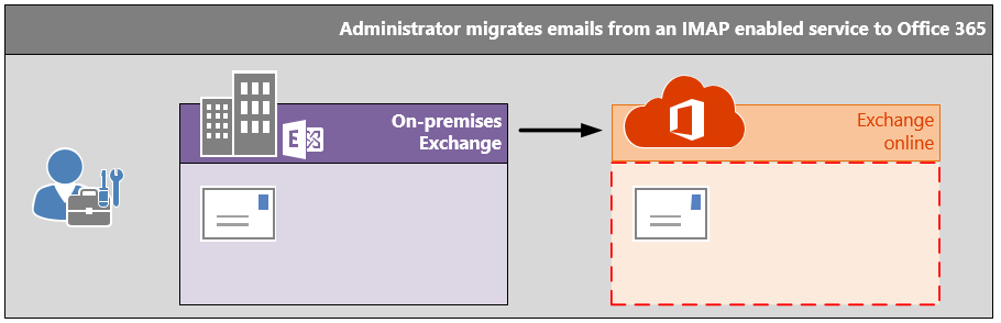 2007 microsoft office system migration guidance