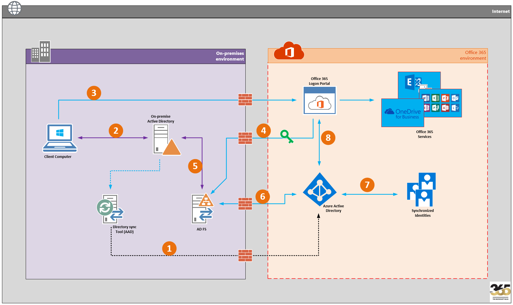 Cloud Identity - Step by step with Office 365 | MSB365