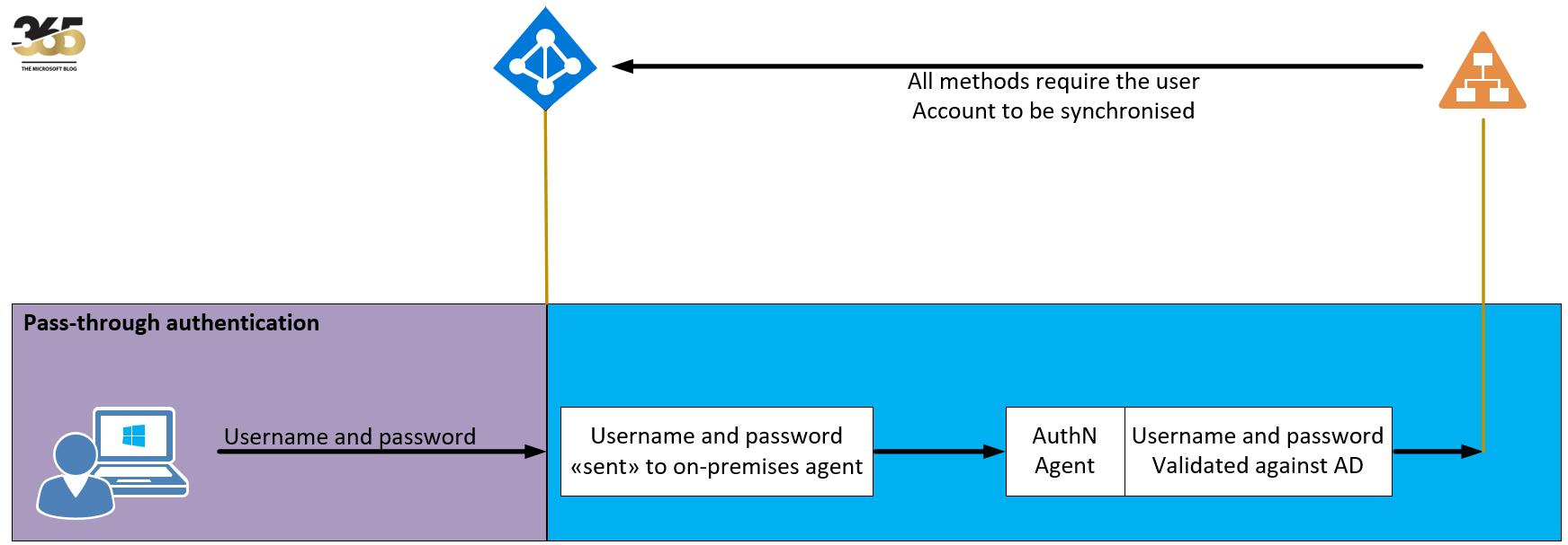 Azure Active Directory Pass-through Authentication   MSB365